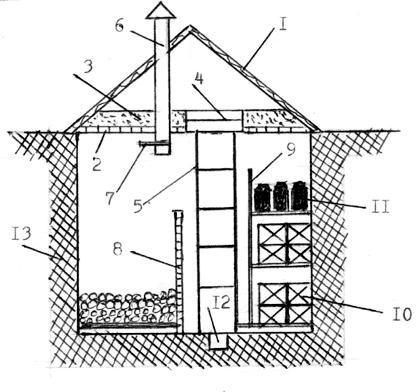 Для этого на участке, где предполагается построить погреб, выкапывают узкую яму (шурф) глубиной 2,5-3 метра.