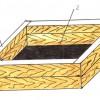 Рисунок 1: 1. Деревянный ящик. 2. Днище ящика. 3. Стальная полоса-козырек.